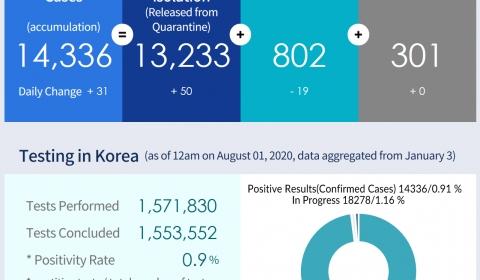 Coronavirus Disease-19,  Republic of Korea /  August 01, 2020, 12:00 am